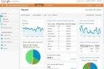Přehled - Google analytics